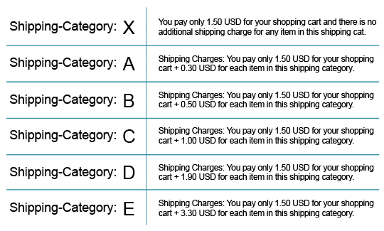 minature dollhouse shipping categories